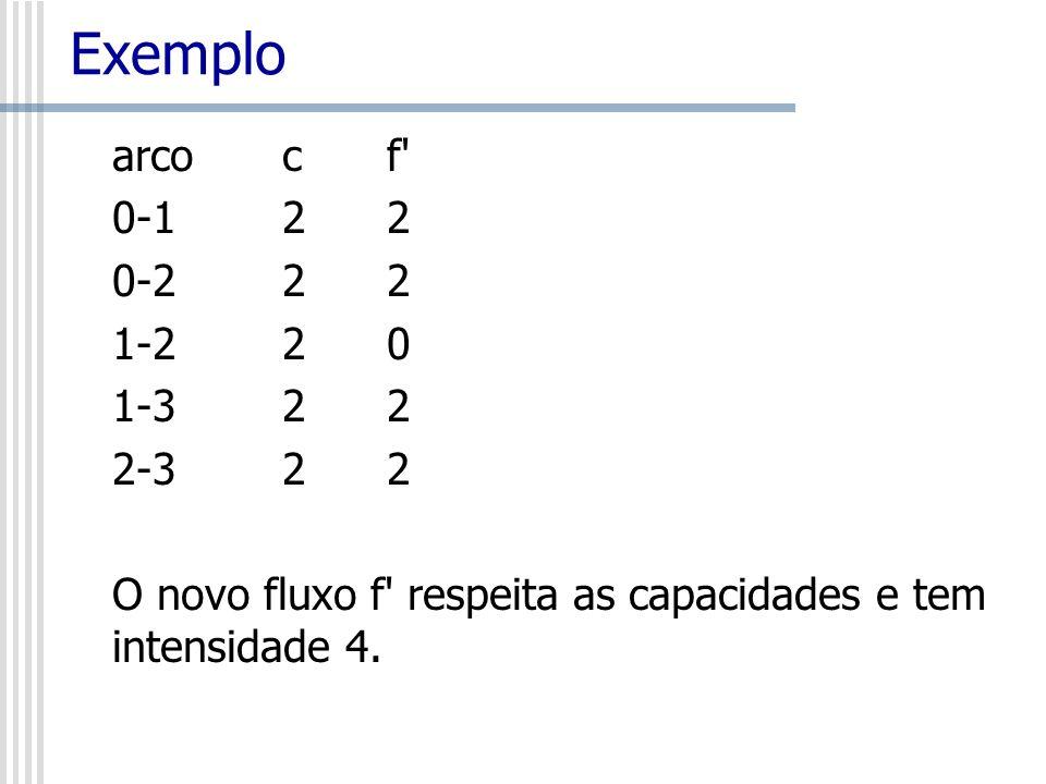 Exemplo arco c f' 0-1 2 2 0-2 2 2 1-2 2 0 1-3 2 2 2-3 2 2 O novo fluxo f' respeita as capacidades e tem intensidade 4.