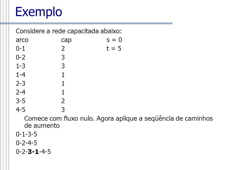 Exemplo Considere a rede capacitada abaixo: arco cap s = 0 0-1 2 t = 5 0-2 3 1-3 3 1-4 1 2-3 1 2-4 1 3-5 2 4-5 3 Comece com fluxo nulo. Agora aplique