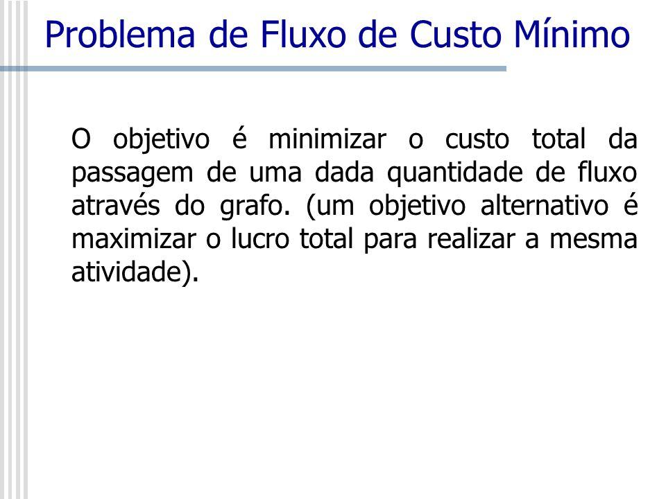 Problema de Fluxo de Custo Mínimo O objetivo é minimizar o custo total da passagem de uma dada quantidade de fluxo através do grafo. (um objetivo alte