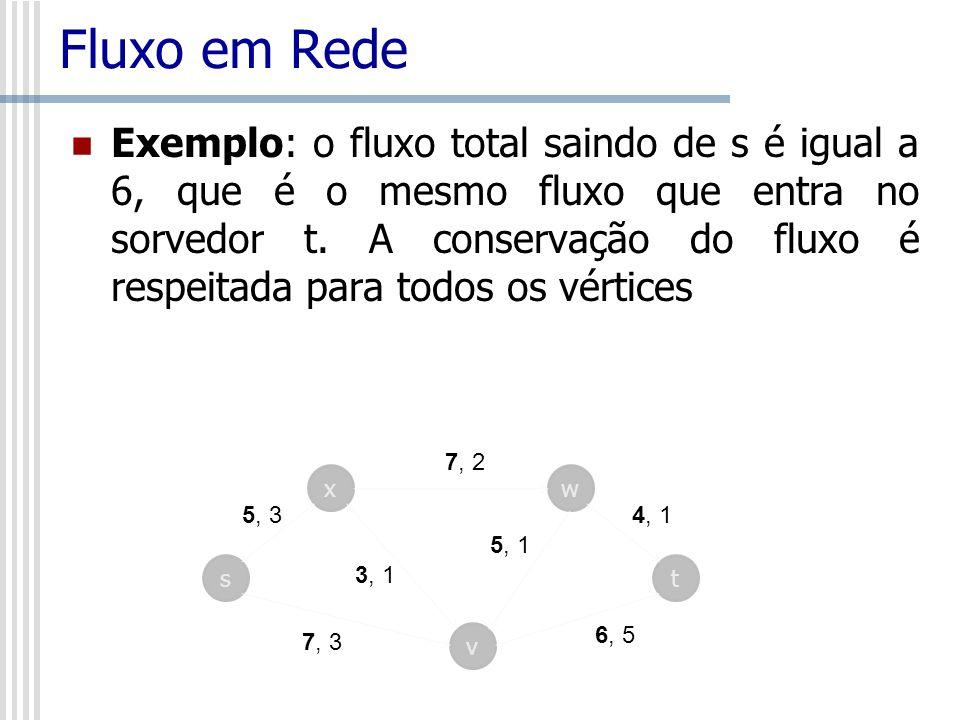 Fluxo em Rede Exemplo: o fluxo total saindo de s é igual a 6, que é o mesmo fluxo que entra no sorvedor t. A conservação do fluxo é respeitada para to