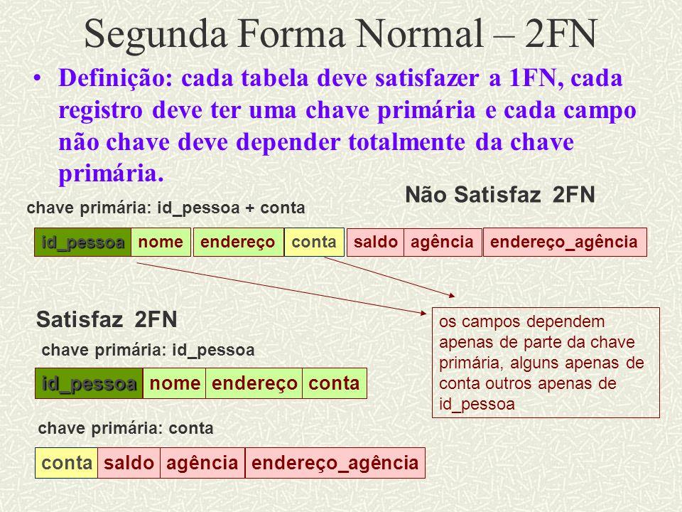 Segunda Forma Normal – 2FN Definição: cada tabela deve satisfazer a 1FN, cada registro deve ter uma chave primária e cada campo não chave deve depende