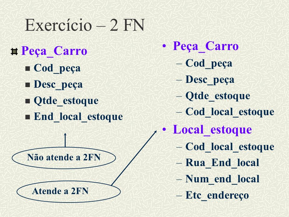 Exercício – 2 FN Peça_Carro Cod_peça Desc_peça Qtde_estoque End_local_estoque Peça_Carro –Cod_peça –Desc_peça –Qtde_estoque –Cod_local_estoque Local_e