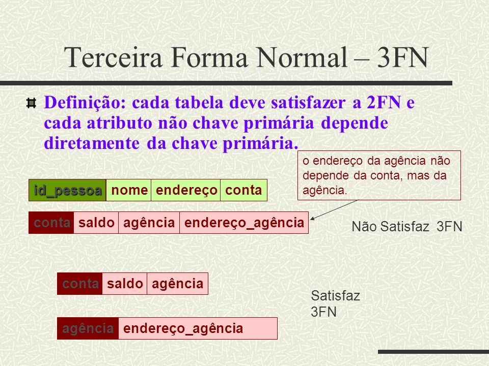 Terceira Forma Normal – 3FN Definição: cada tabela deve satisfazer a 2FN e cada atributo não chave primária depende diretamente da chave primária. Não