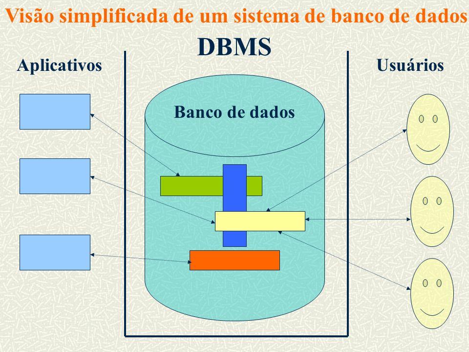 DBMS AplicativosUsuários Banco de dados Visão simplificada de um sistema de banco de dados