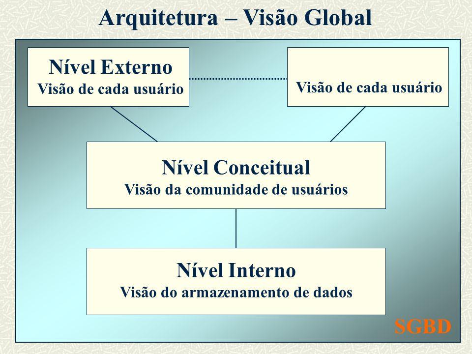 SGBD Arquitetura – Visão Global Nível Conceitual Visão da comunidade de usuários Nível Interno Visão do armazenamento de dados Nível Externo Visão de