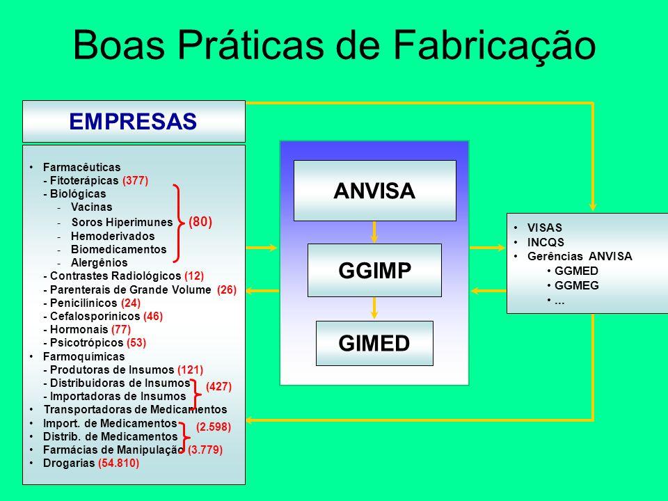 Boas Práticas de Fabricação VISAS INCQS Gerências ANVISA GGMED GGMEG... ANVISA GGIMP GIMED Farmacêuticas - Fitoterápicas (377) - Biológicas -Vacinas -