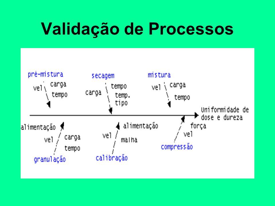 Validação de Processos