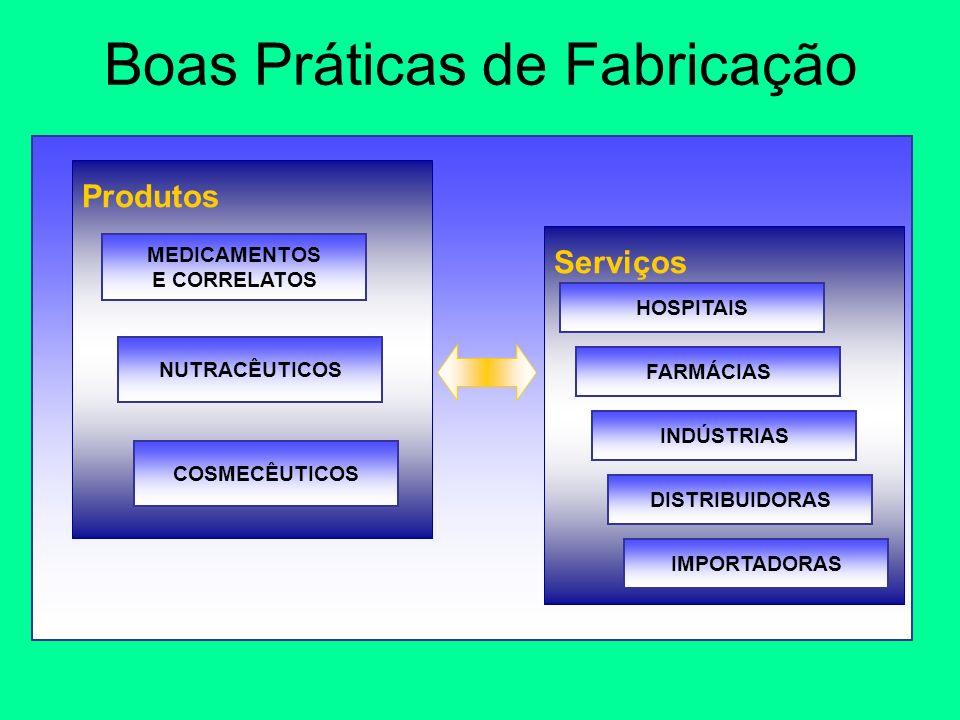 Boas Práticas de Fabricação Serviços Produtos MEDICAMENTOS E CORRELATOS NUTRACÊUTICOS COSMECÊUTICOS HOSPITAIS FARMÁCIAS INDÚSTRIAS DISTRIBUIDORAS IMPO