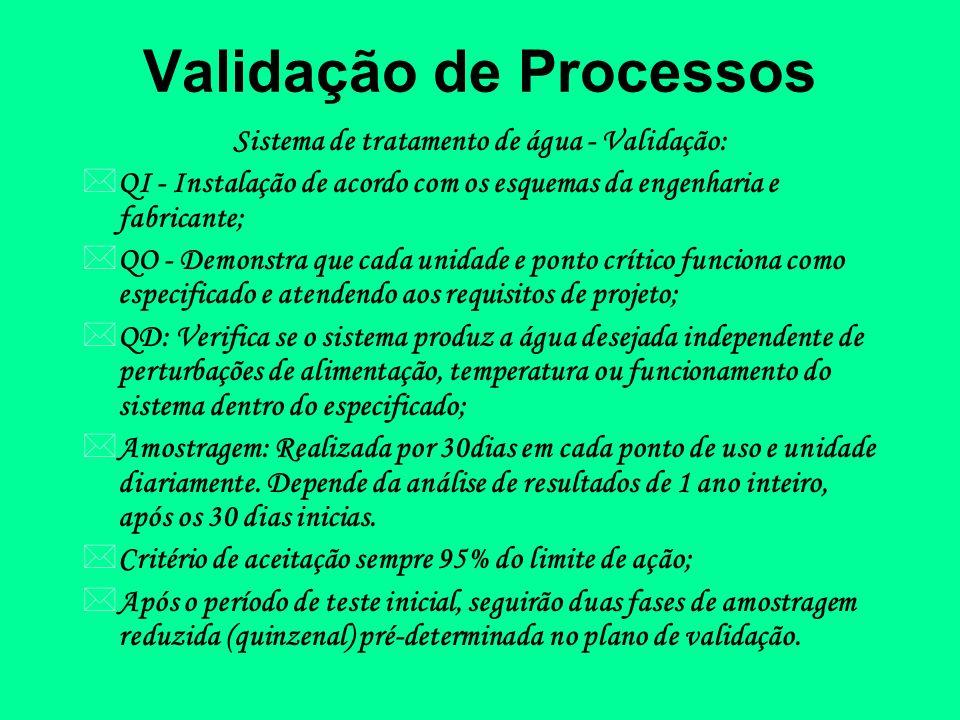 Validação de Processos Sistema de tratamento de água - Validação: *QI - Instalação de acordo com os esquemas da engenharia e fabricante; *QO - Demonst