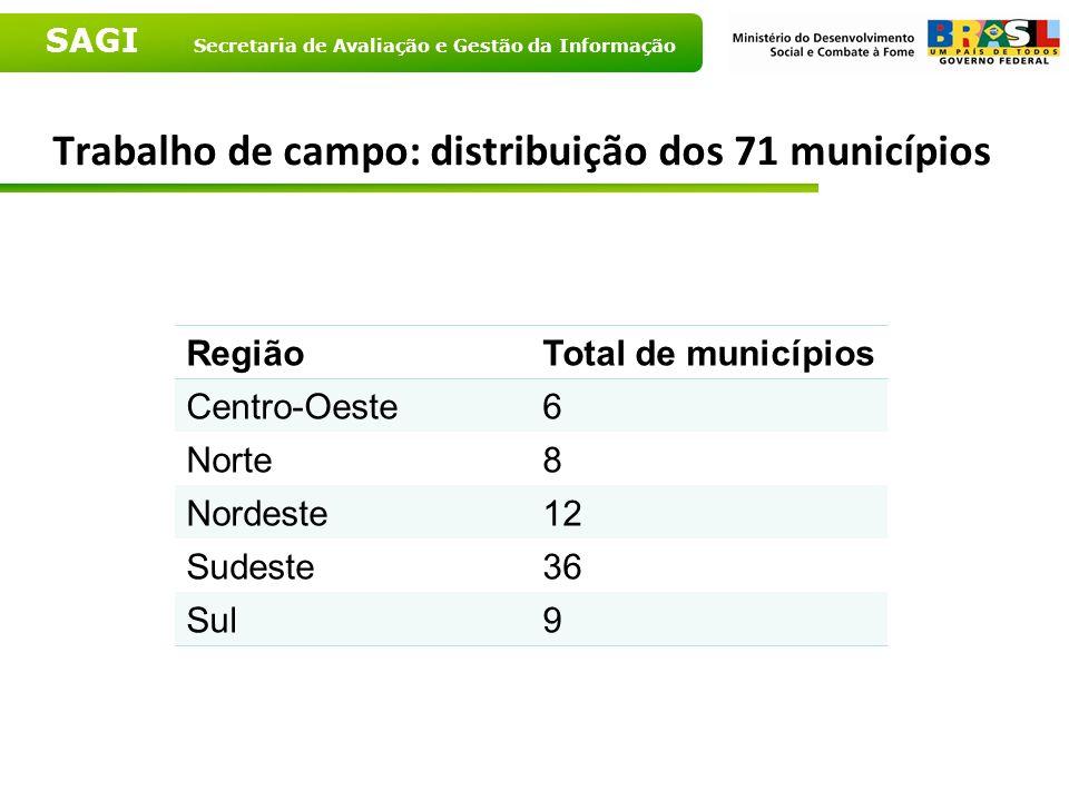 SAGI Secretaria de Avaliação e Gestão da Informação Trabalho de campo: distribuição dos 71 municípios RegiãoTotal de municípios Centro-Oeste6 Norte8 N