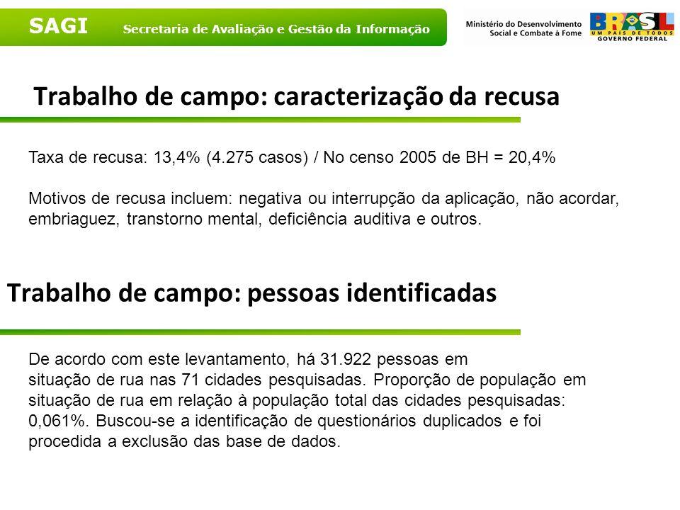 SAGI Secretaria de Avaliação e Gestão da Informação Trabalho de campo: caracterização da recusa Taxa de recusa: 13,4% (4.275 casos) / No censo 2005 de