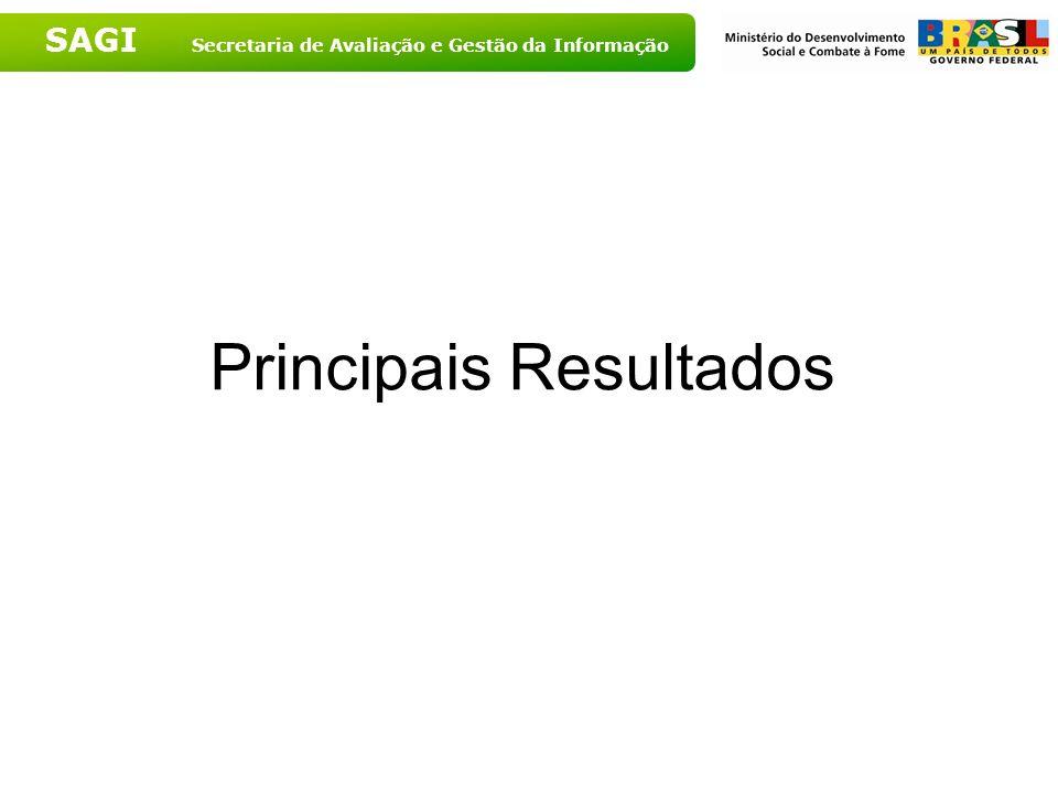 SAGI Secretaria de Avaliação e Gestão da Informação Principais Resultados
