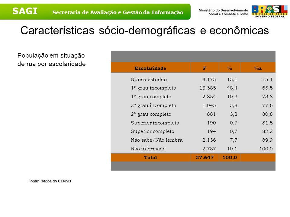 SAGI Secretaria de Avaliação e Gestão da Informação Características sócio-demográficas e econômicas População em situação de rua por escolaridade Font