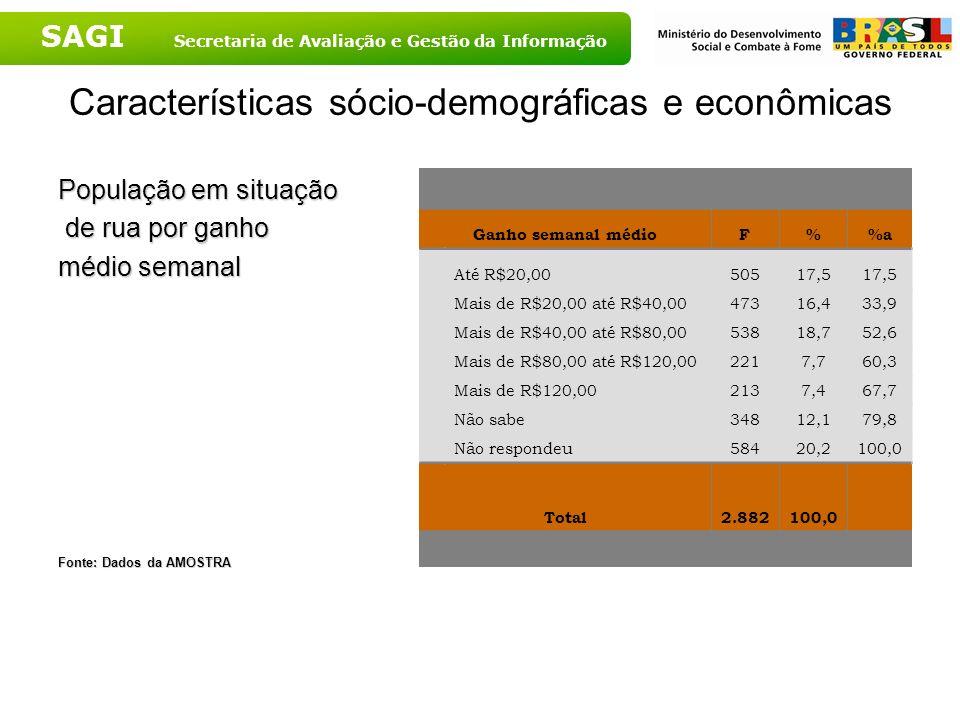 SAGI Secretaria de Avaliação e Gestão da Informação Características sócio-demográficas e econômicas População em situação de rua por ganho de rua por