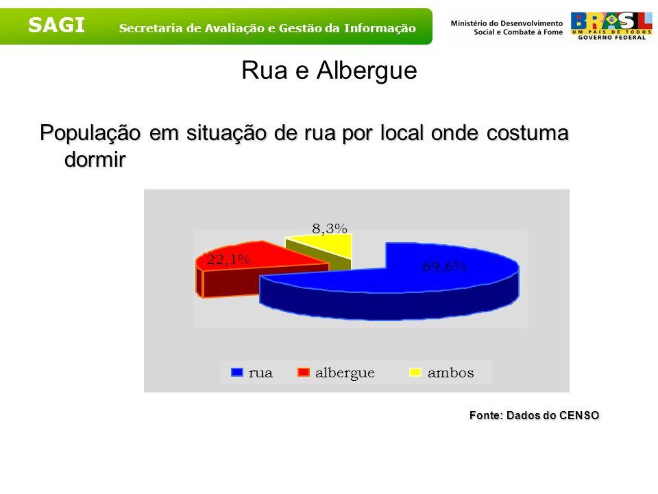 SAGI Secretaria de Avaliação e Gestão da Informação Rua e Albergue População em situação de rua por local onde costuma dormir Fonte: Dados do CENSO Fo