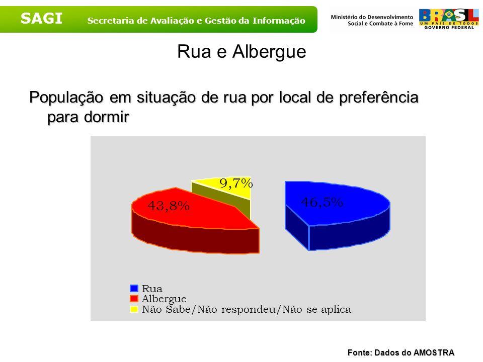 SAGI Secretaria de Avaliação e Gestão da Informação Rua e Albergue População em situação de rua por local de preferência para dormir Fonte: Dados do A