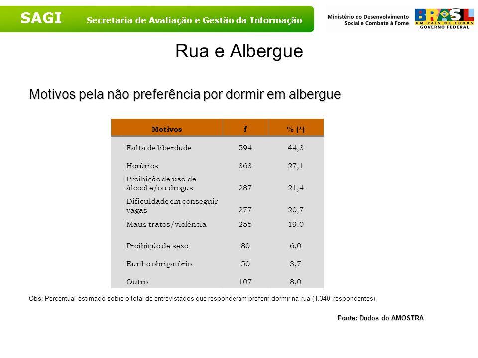 SAGI Secretaria de Avaliação e Gestão da Informação Rua e Albergue Motivos pela não preferência por dormir em albergue Obs: Obs: Percentual estimado s