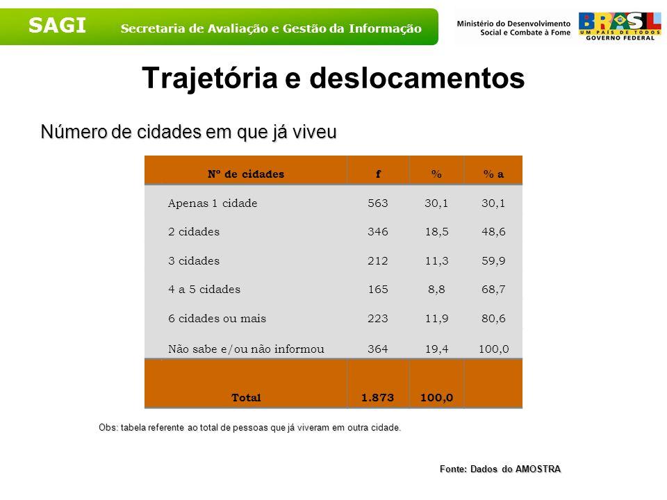 SAGI Secretaria de Avaliação e Gestão da Informação Trajetória e deslocamentos Número de cidades em que já viveu Nº de cidadesf% a Apenas 1 cidade5633