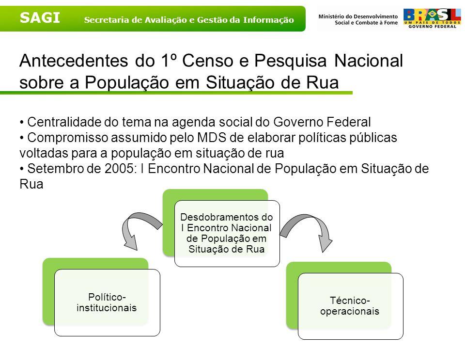 SAGI Secretaria de Avaliação e Gestão da Informação Antecedentes do 1º Censo e Pesquisa Nacional sobre a População em Situação de Rua Centralidade do