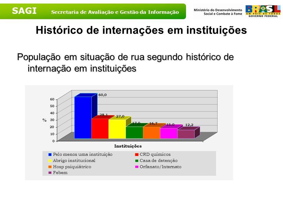 SAGI Secretaria de Avaliação e Gestão da Informação Histórico de internações em instituições População em situação de rua segundo histórico de interna