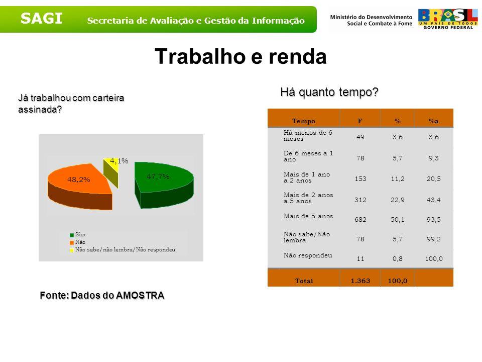 SAGI Secretaria de Avaliação e Gestão da Informação Trabalho e renda TempoF%a Há menos de 6 meses 493,6 De 6 meses a 1 ano 785,79,3 Mais de 1 ano a 2