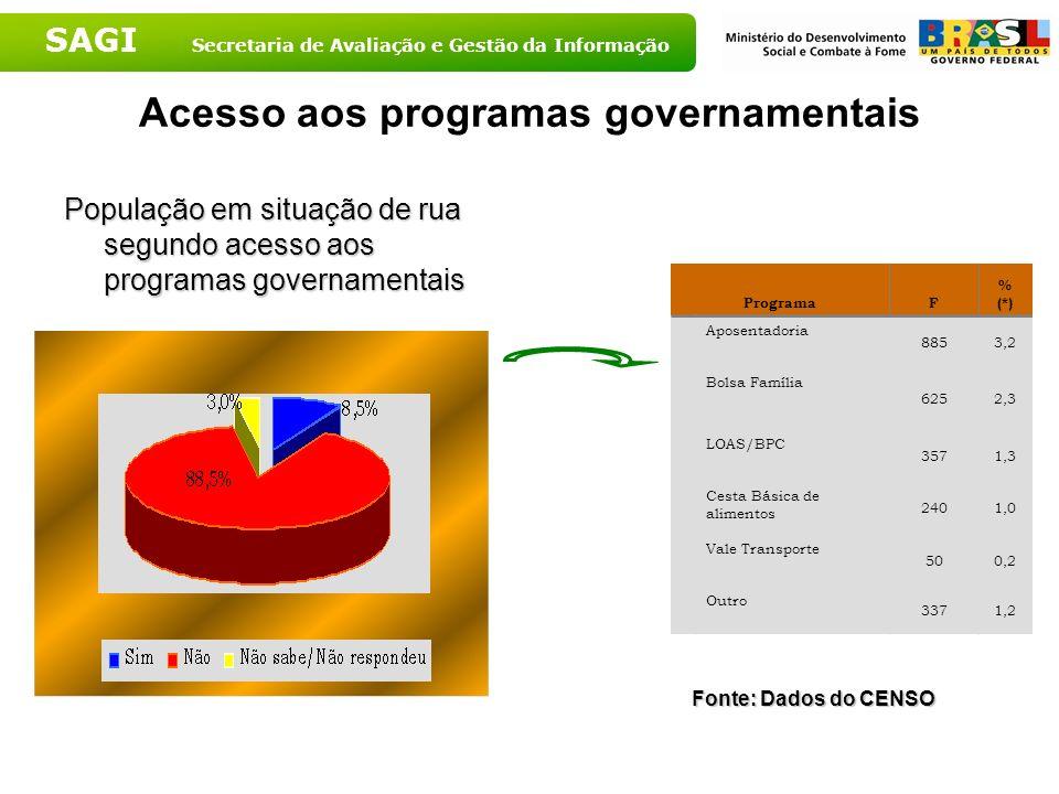 SAGI Secretaria de Avaliação e Gestão da Informação Acesso aos programas governamentais População em situação de rua segundo acesso aos programas gove