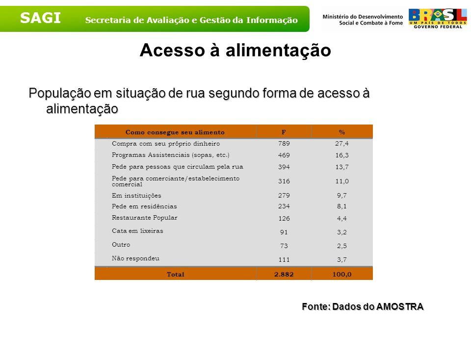 SAGI Secretaria de Avaliação e Gestão da Informação Acesso à alimentação População em situação de rua segundo forma de acesso à alimentação Como conse