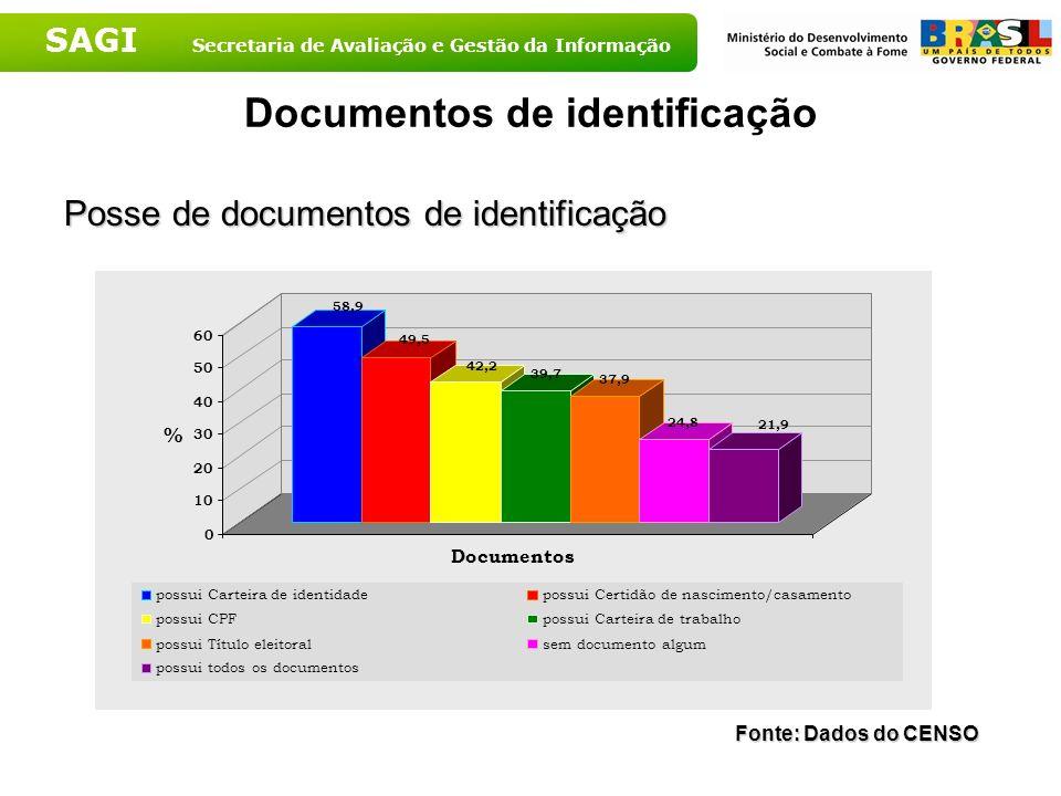 SAGI Secretaria de Avaliação e Gestão da Informação Documentos de identificação Posse de documentos de identificação 58,9 49,5 42,2 39,7 37,9 24,8 21,