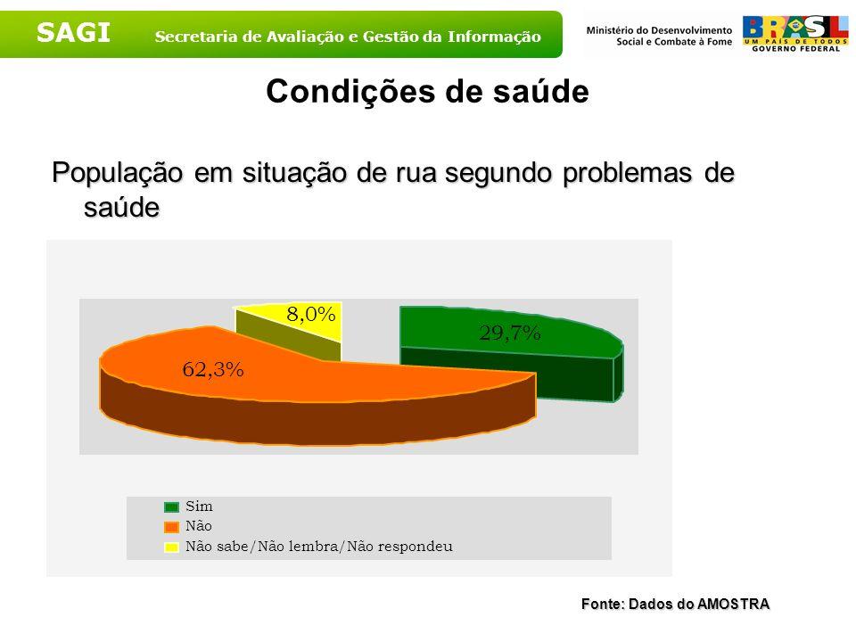 SAGI Secretaria de Avaliação e Gestão da Informação Condições de saúde População em situação de rua segundo problemas de saúde 8,0% 29,7% 62,3% Sim Nã