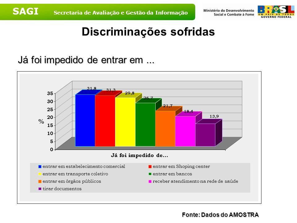 SAGI Secretaria de Avaliação e Gestão da Informação Discriminações sofridas Já foi impedido de entrar em... 31,8 31,3 29,8 26,7 21,7 18,4 13,9 0 5 10