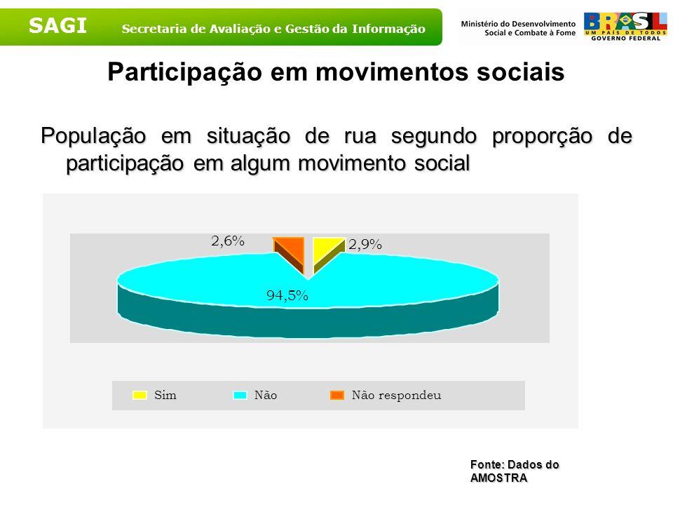 SAGI Secretaria de Avaliação e Gestão da Informação Participação em movimentos sociais População em situação de rua segundo proporção de participação