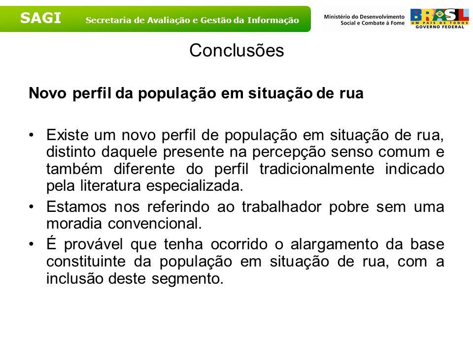 SAGI Secretaria de Avaliação e Gestão da Informação Conclusões Novo perfil da população em situação de rua Existe um novo perfil de população em situa