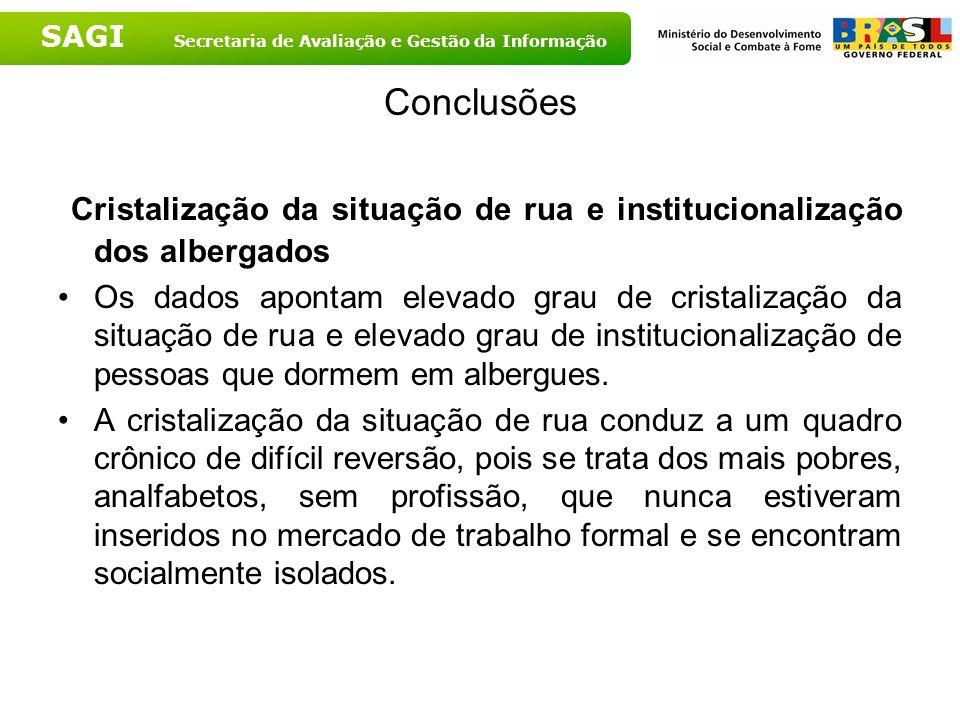 SAGI Secretaria de Avaliação e Gestão da Informação Conclusões Cristalização da situação de rua e institucionalização dos albergados Os dados apontam