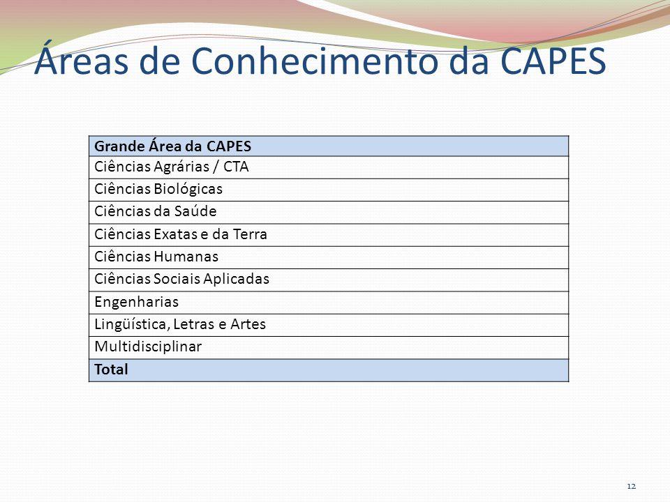 Áreas de Conhecimento da CAPES 12 Grande Área da CAPES Ciências Agrárias / CTA Ciências Biológicas Ciências da Saúde Ciências Exatas e da Terra Ciênci