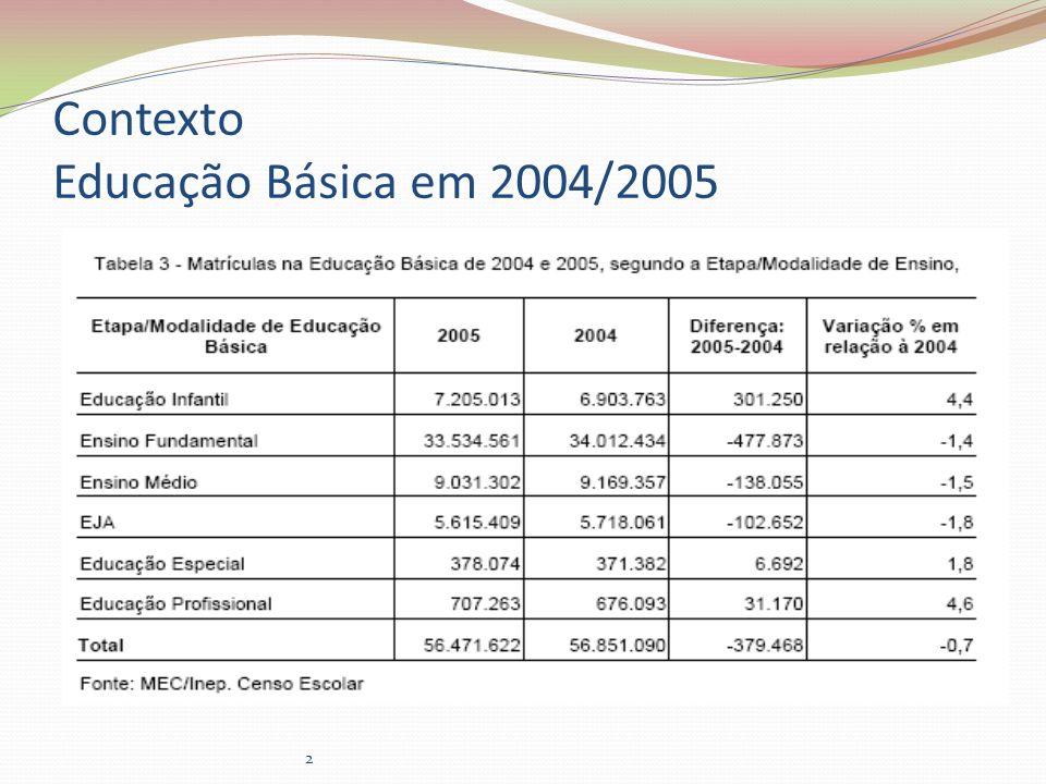 2 Contexto Educação Básica em 2004/2005