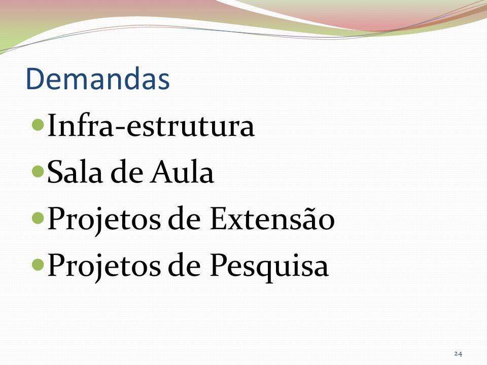 Demandas Infra-estrutura Sala de Aula Projetos de Extensão Projetos de Pesquisa 24