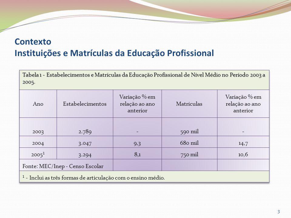 3 Contexto Instituições e Matrículas da Educação Profissional