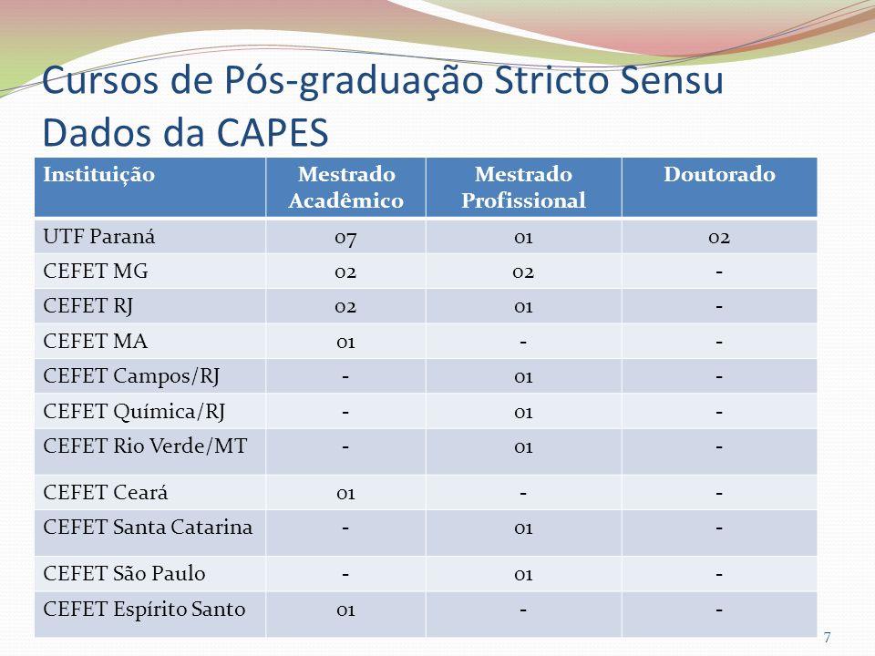 Cursos de Pós-graduação Stricto Sensu Dados da CAPES 7 InstituiçãoMestrado Acadêmico Mestrado Profissional Doutorado UTF Paraná070102 CEFET MG02 - CEF