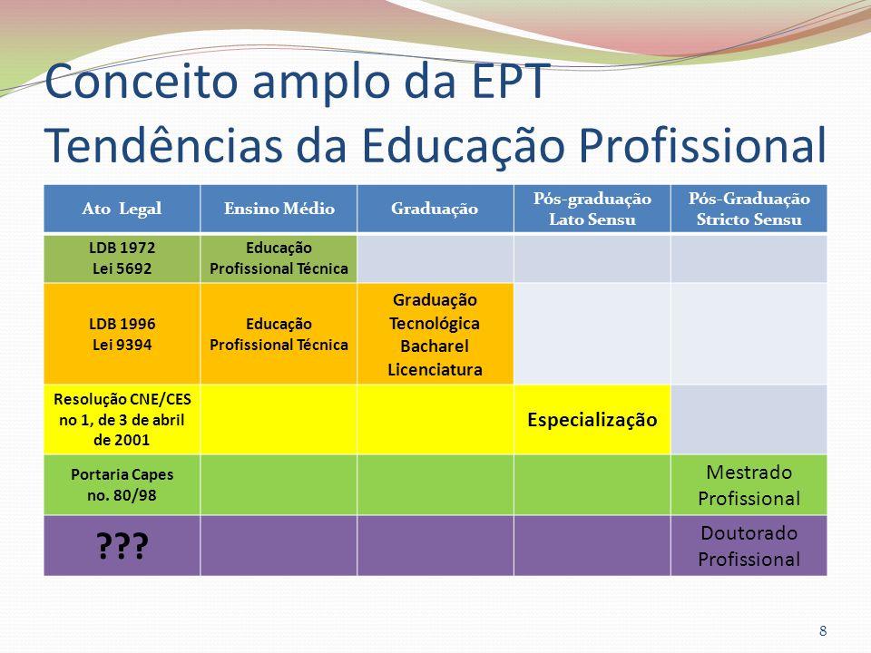 Conceito amplo da EPT Tendências da Educação Profissional Ato LegalEnsino MédioGraduação Pós-graduação Lato Sensu Pós-Graduação Stricto Sensu LDB 1972