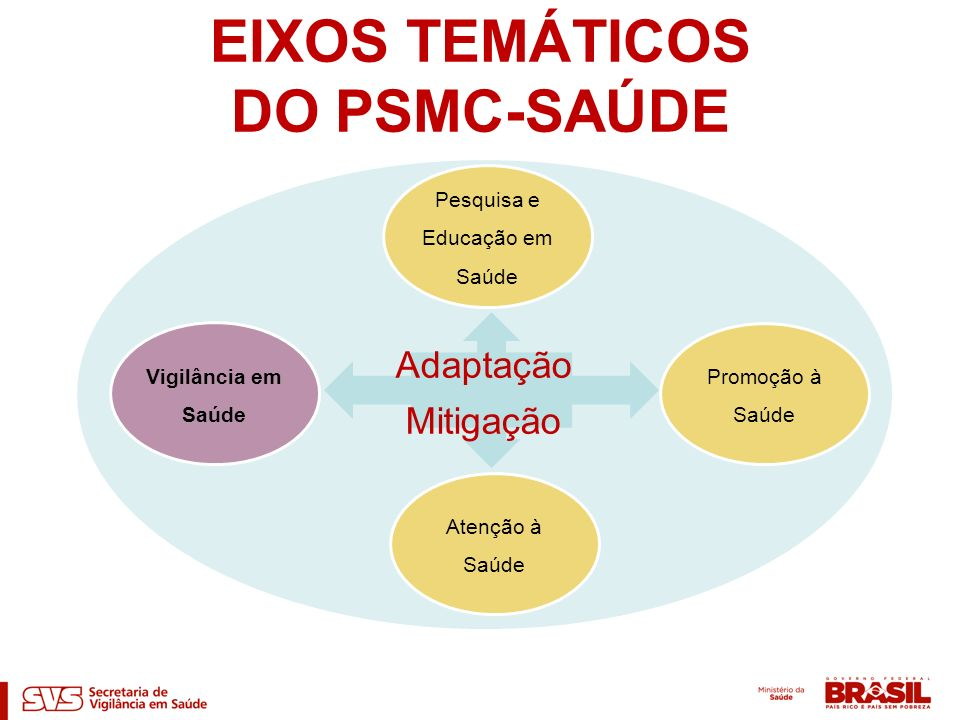 EIXOS TEMÁTICOS DO PSMC-SAÚDE Adaptação Mitigação Pesquisa e Educação em Saúde Atenção à Saúde Vigilância em Saúde Promoção à Saúde