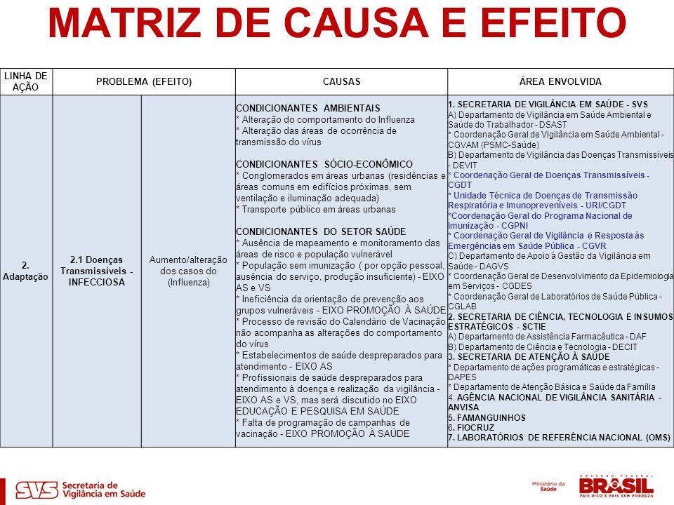 MATRIZ DE CAUSA E EFEITO LINHA DE AÇÃO PROBLEMA (EFEITO)CAUSASÁREA ENVOLVIDA 2. Adaptação 2.1 Doenças Transmissíveis - INFECCIOSA Aumento/alteração do