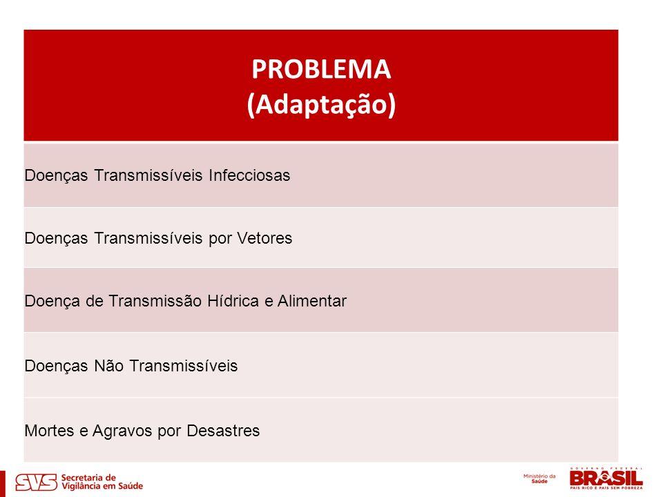 PROBLEMA (Adaptação) Doenças Transmissíveis Infecciosas Doenças Transmissíveis por Vetores Doença de Transmissão Hídrica e Alimentar Doenças Não Trans