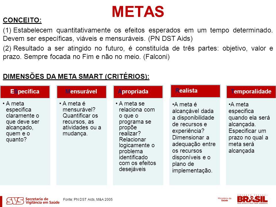 METAS CONCEITO: (1) Estabelecem quantitativamente os efeitos esperados em um tempo determinado. Devem ser específicas, viáveis e mensuráveis. (PN DST