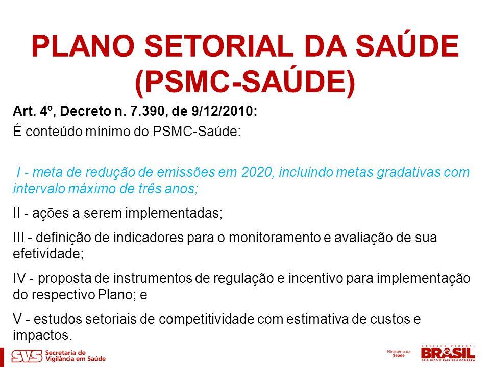 Art. 4º, Decreto n. 7.390, de 9/12/2010: É conteúdo mínimo do PSMC-Saúde: I - meta de redução de emissões em 2020, incluindo metas gradativas com inte
