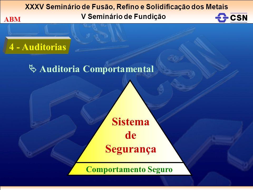 XXXV Seminário de Fusão, Refino e Solidificação dos Metais V Seminário de Fundição ABM 4 - Auditorias Auditoria Comportamental Sistema de Segurança Co