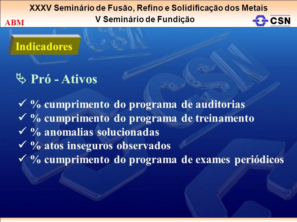 XXXV Seminário de Fusão, Refino e Solidificação dos Metais V Seminário de Fundição ABM Indicadores Pró - Ativos % cumprimento do programa de auditoria
