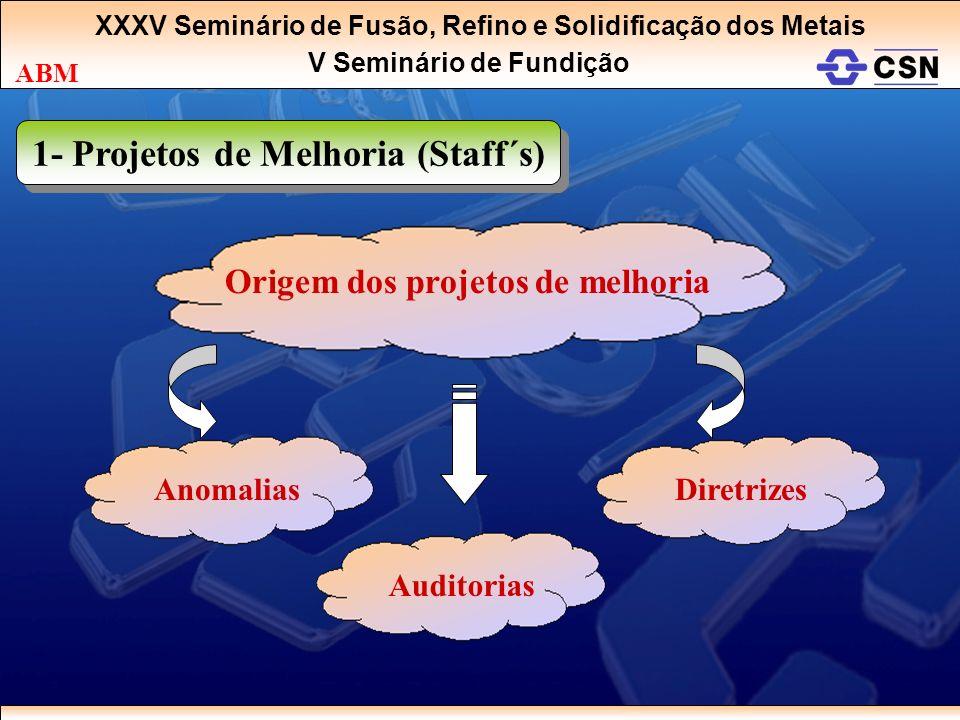 XXXV Seminário de Fusão, Refino e Solidificação dos Metais V Seminário de Fundição ABM 1- Projetos de Melhoria (Staff´s) Origem dos projetos de melhor