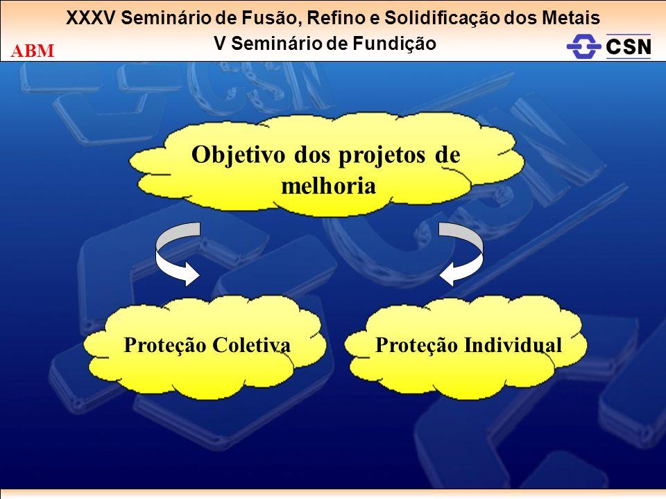 XXXV Seminário de Fusão, Refino e Solidificação dos Metais V Seminário de Fundição ABM Objetivo dos projetos de melhoria Proteção ColetivaProteção Ind