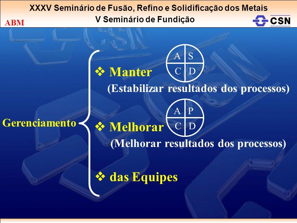 XXXV Seminário de Fusão, Refino e Solidificação dos Metais V Seminário de Fundição ABM Manter (Estabilizar resultados dos processos) Melhorar (Melhora