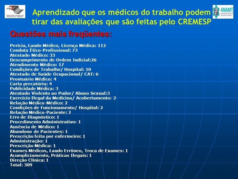 Questões mais freqüentes: Perícia, Laudo Médico, Licença Médica: 112 Conduta Ético-Profissional: 73 Atestado Médico: 33 Descumprimento de Ordem Judici
